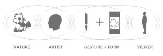 Figure 3   In Six Dynasties aesthetic formulations, the Artist's perceptions of Nature are transmitted to the Viewer through three stages of resonance: between Nature and Artist, Artist and Artwork (Gesture + Form), and Artwork and Viewer.