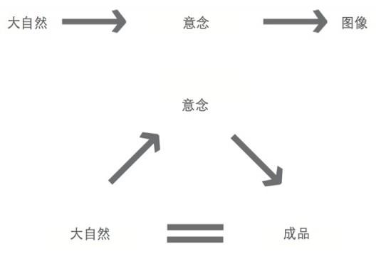 """插图28  以物体替换图像。在郑重宾重修王弼的过程中,他將自己与自然融合,创造出一种能够显示出""""理""""的物体,而非从自 然之""""理""""中生发出某种抽象的图像。"""