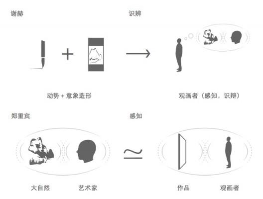 插图29 感知代替识辨。通过將一张需要解读的图像替换为一件只需要感知或体验的物体。 郑重宾把观众放置在艺术家同等的位置上。这样,观众可以直接从画家创作的物象中体验到自然物象。