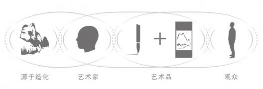 插图3  在六朝的美学形态中,艺术家对自然的感知通过 三个阶段的共鸣传递给观者:先是自然和艺术家之间的共鸣、再而艺术家与艺术作品之间(动作与形式)的共鸣、最后是作品 与观者之间的鸣。