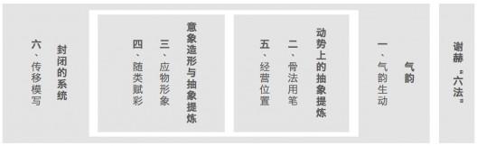 """插图4  谢赫""""六法""""可以重组为:由""""气韵生动""""主导,包括动势 上的抽象提炼( """" 骨法用笔 """" 、 经营位置)、意象造形与抽象 提炼(应物象形、随类赋彩) 以及封闭的系统(传移模写)。"""
